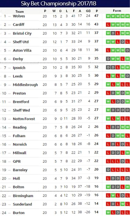 Matchday 20 table