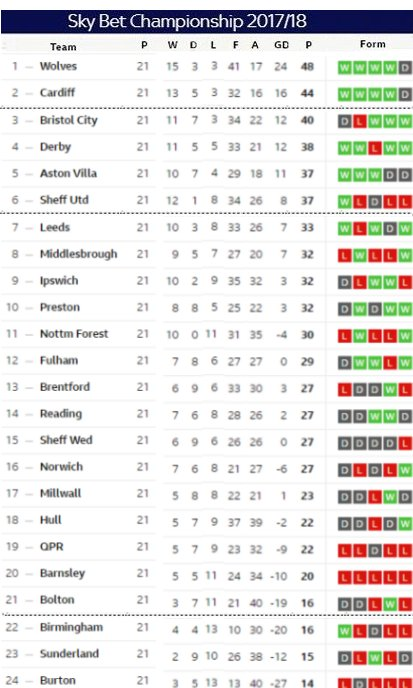 Matchday 21 table