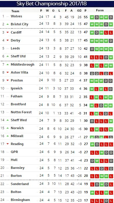 Matchday 24 table