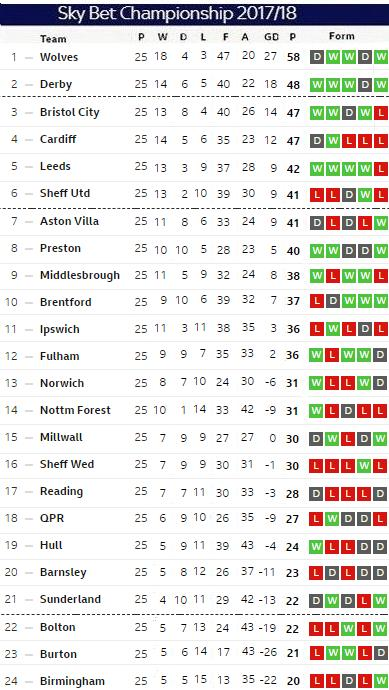 Matchday 25 table