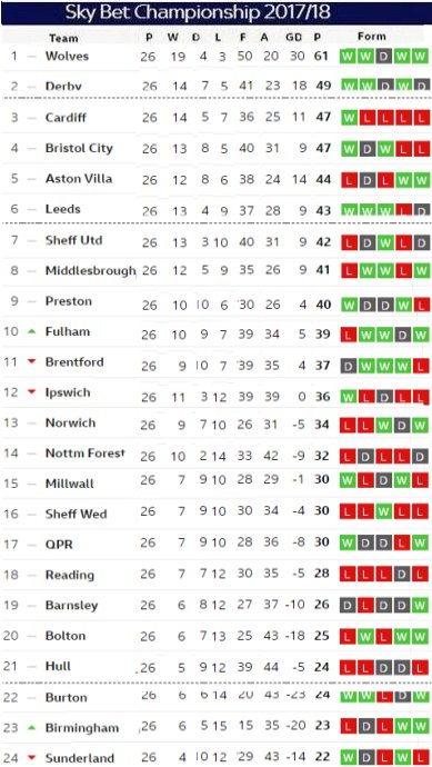 Matchday 26 table
