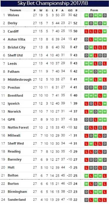 Matchday 27 table