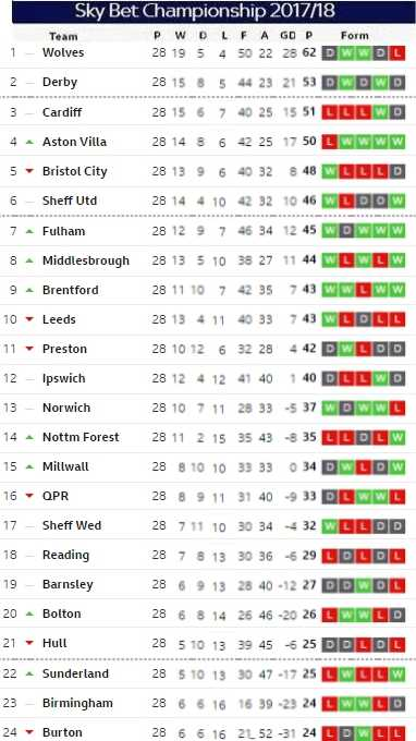 Matchday 28 table