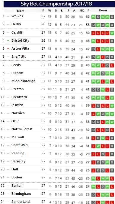 Matchday 28b table