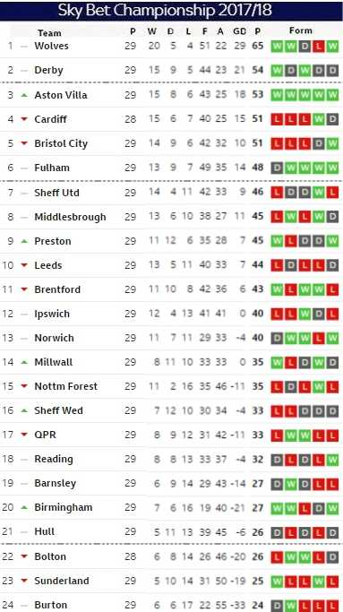 Matchday 29_pt1 table
