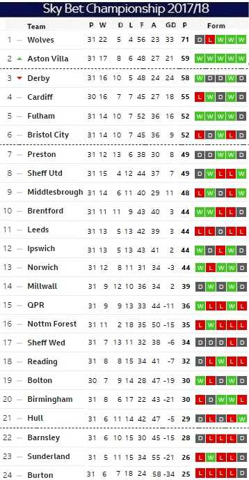 Matchday 31 table