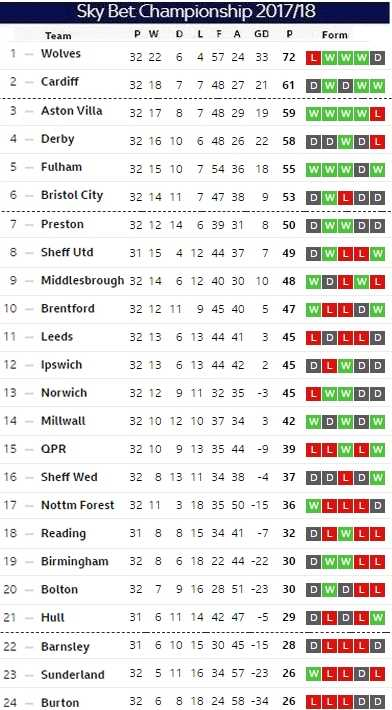 Matchday 32 table