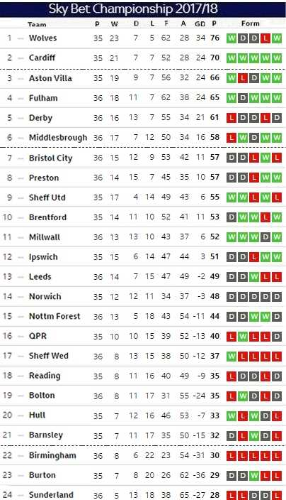 Matchday 36 table