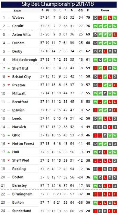 Matchday 37 table