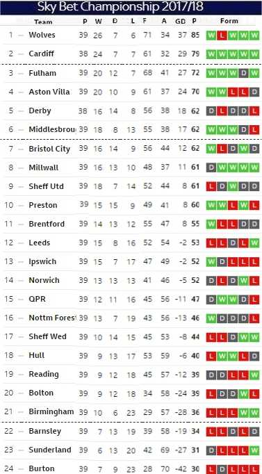 Matchday 39 table